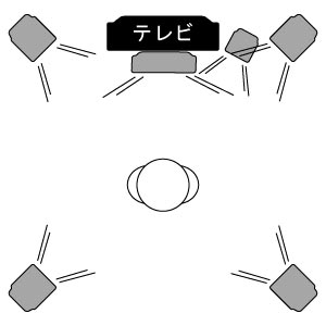 5.1chサラウンドシステム